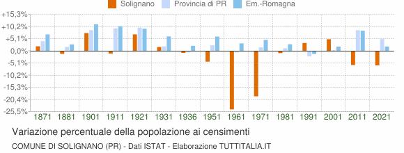 Grafico variazione percentuale della popolazione Comune di Solignano (PR)