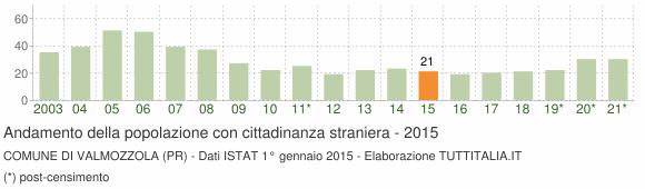Grafico andamento popolazione stranieri Comune di Valmozzola (PR)