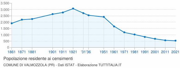Grafico andamento storico popolazione Comune di Valmozzola (PR)