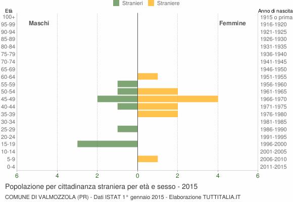 Grafico cittadini stranieri - Valmozzola 2015