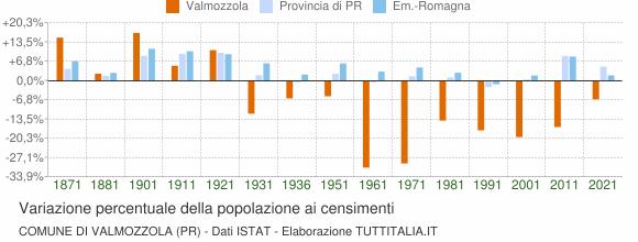 Grafico variazione percentuale della popolazione Comune di Valmozzola (PR)