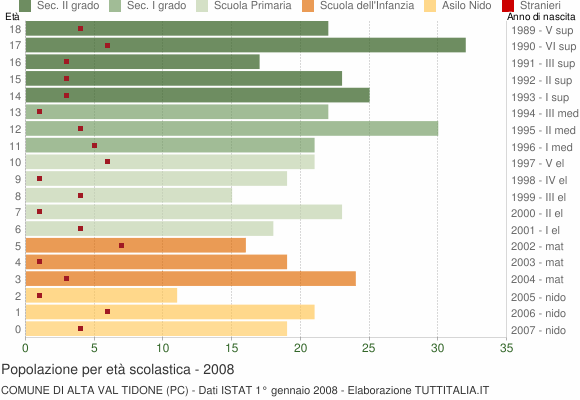 Grafico Popolazione in età scolastica - Alta Val Tidone 2008