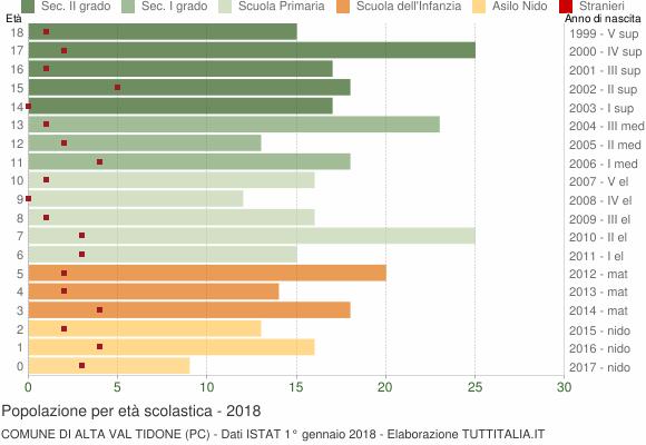 Grafico Popolazione in età scolastica - Alta Val Tidone 2018