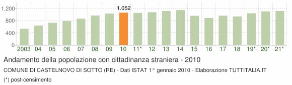 Grafico andamento popolazione stranieri Comune di Castelnovo di Sotto (RE)