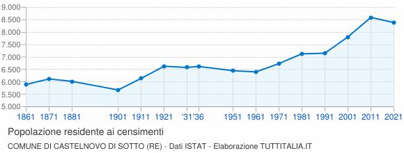 Grafico andamento storico popolazione Comune di Castelnovo di Sotto (RE)