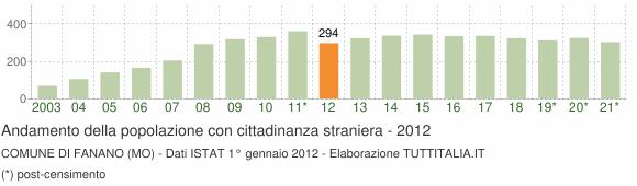 Grafico andamento popolazione stranieri Comune di Fanano (MO)