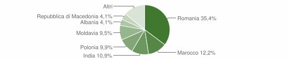 Grafico cittadinanza stranieri - Fanano 2012