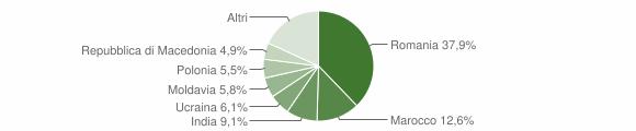 Grafico cittadinanza stranieri - Fanano 2019