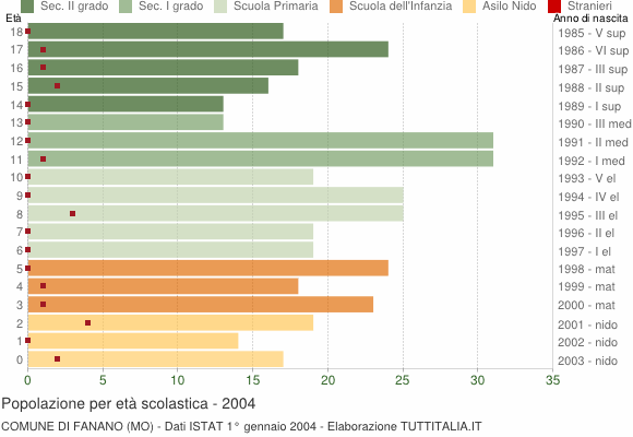 Grafico Popolazione in età scolastica - Fanano 2004