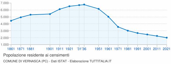 Grafico andamento storico popolazione Comune di Vernasca (PC)
