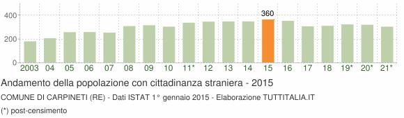 Grafico andamento popolazione stranieri Comune di Carpineti (RE)