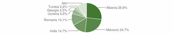 Grafico cittadinanza stranieri - Carpineti 2015