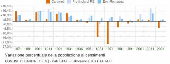 Grafico variazione percentuale della popolazione Comune di Carpineti (RE)