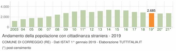 Grafico andamento popolazione stranieri Comune di Correggio (RE)