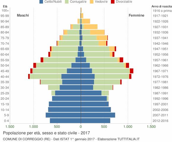 Grafico Popolazione per età, sesso e stato civile Comune di Correggio (RE)
