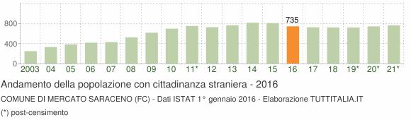 Grafico andamento popolazione stranieri Comune di Mercato Saraceno (FC)