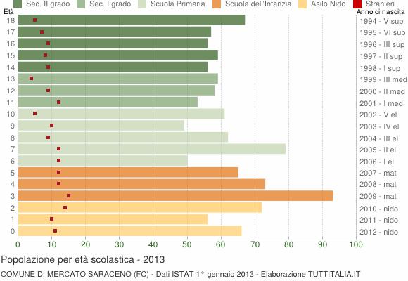 Grafico Popolazione in età scolastica - Mercato Saraceno 2013