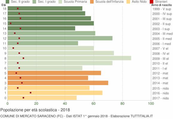 Grafico Popolazione in età scolastica - Mercato Saraceno 2018
