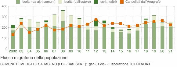 Flussi migratori della popolazione Comune di Mercato Saraceno (FC)