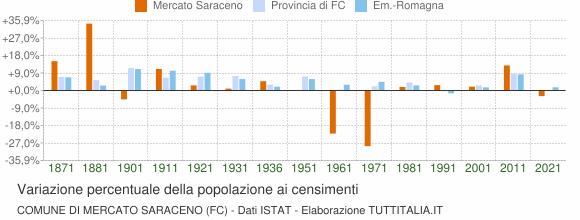 Grafico variazione percentuale della popolazione Comune di Mercato Saraceno (FC)