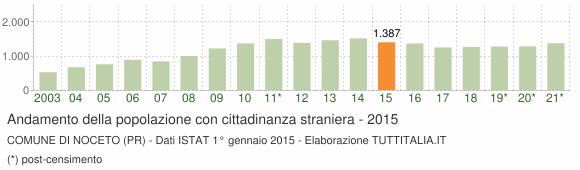 Grafico andamento popolazione stranieri Comune di Noceto (PR)