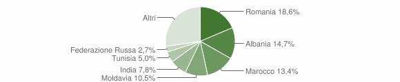 Grafico cittadinanza stranieri - Noceto 2018