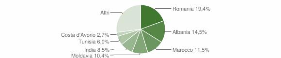 Grafico cittadinanza stranieri - Noceto 2019