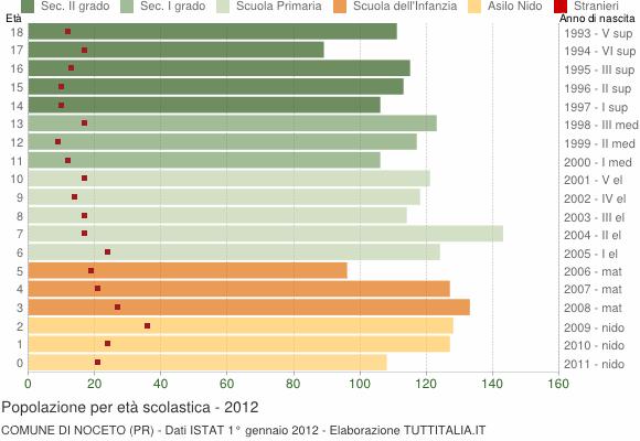 Grafico Popolazione in età scolastica - Noceto 2012