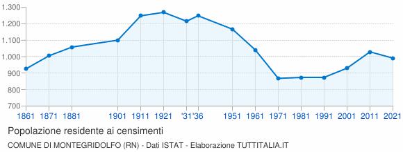Grafico andamento storico popolazione Comune di Montegridolfo (RN)