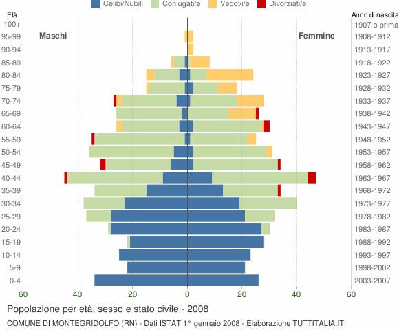 Grafico Popolazione per età, sesso e stato civile Comune di Montegridolfo (RN)