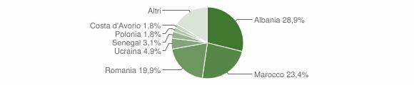 Grafico cittadinanza stranieri - Novafeltria 2017