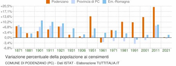 Grafico variazione percentuale della popolazione Comune di Podenzano (PC)