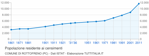 Grafico andamento storico popolazione Comune di Rottofreno (PC)