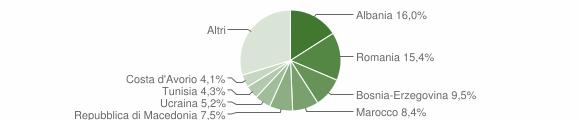 Grafico cittadinanza stranieri - Rottofreno 2017