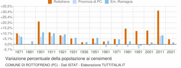 Grafico variazione percentuale della popolazione Comune di Rottofreno (PC)