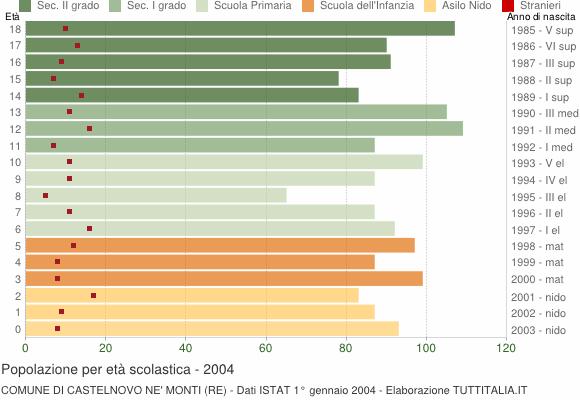 Grafico Popolazione in età scolastica - Castelnovo ne' Monti 2004