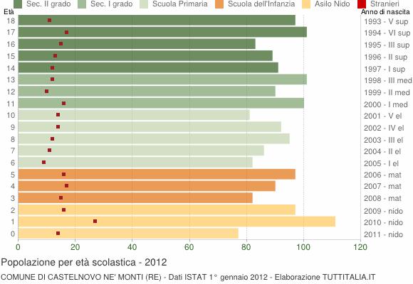 Grafico Popolazione in età scolastica - Castelnovo ne' Monti 2012