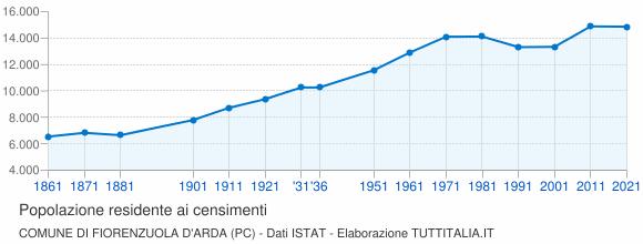 Grafico andamento storico popolazione Comune di Fiorenzuola d'Arda (PC)