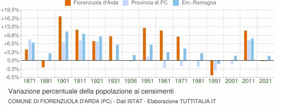 Grafico variazione percentuale della popolazione Comune di Fiorenzuola d'Arda (PC)