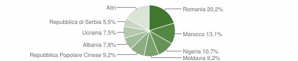Grafico cittadinanza stranieri - Fiscaglia 2019