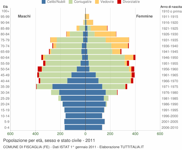 Grafico Popolazione per età, sesso e stato civile Comune di Fiscaglia (FE)