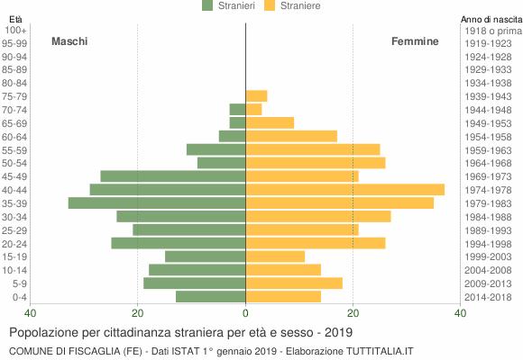 Grafico cittadini stranieri - Fiscaglia 2019