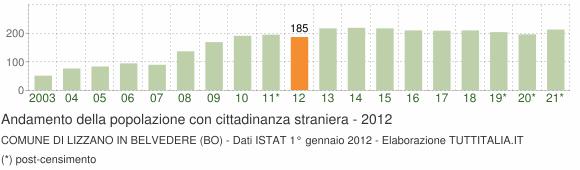Grafico andamento popolazione stranieri Comune di Lizzano in Belvedere (BO)