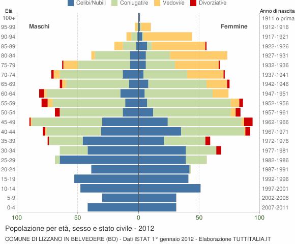 Grafico Popolazione per età, sesso e stato civile Comune di Lizzano in Belvedere (BO)