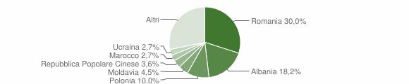 Grafico cittadinanza stranieri - Pennabilli 2019
