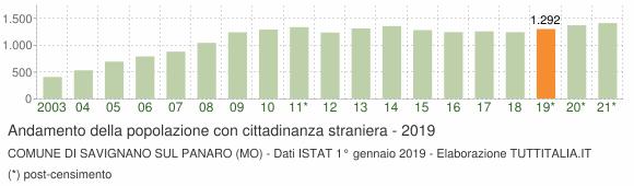 Grafico andamento popolazione stranieri Comune di Savignano sul Panaro (MO)