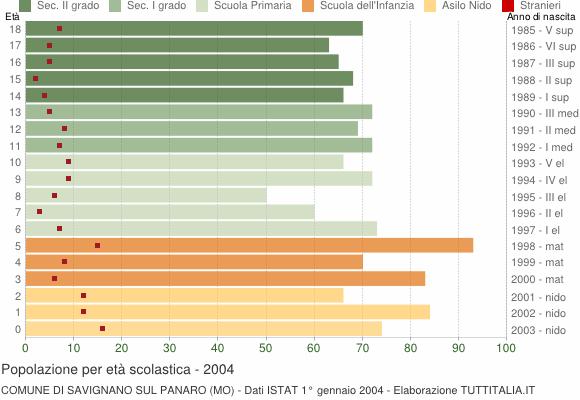 Grafico Popolazione in età scolastica - Savignano sul Panaro 2004