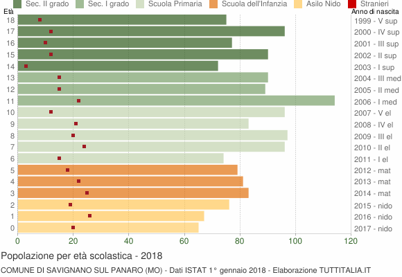 Grafico Popolazione in età scolastica - Savignano sul Panaro 2018