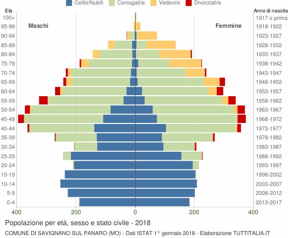 Grafico Popolazione per età, sesso e stato civile Comune di Savignano sul Panaro (MO)