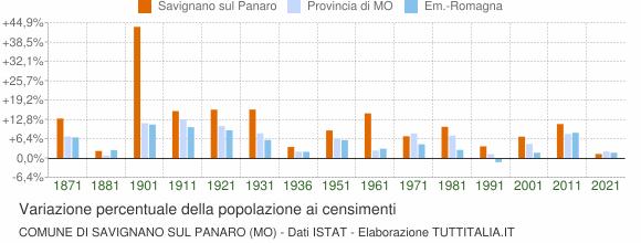 Grafico variazione percentuale della popolazione Comune di Savignano sul Panaro (MO)